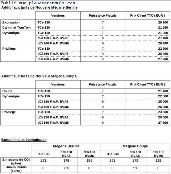 Distribution megane 3 prix terrain a batir for Prix revision renault megane 3