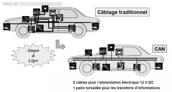 Multiplexage automobile